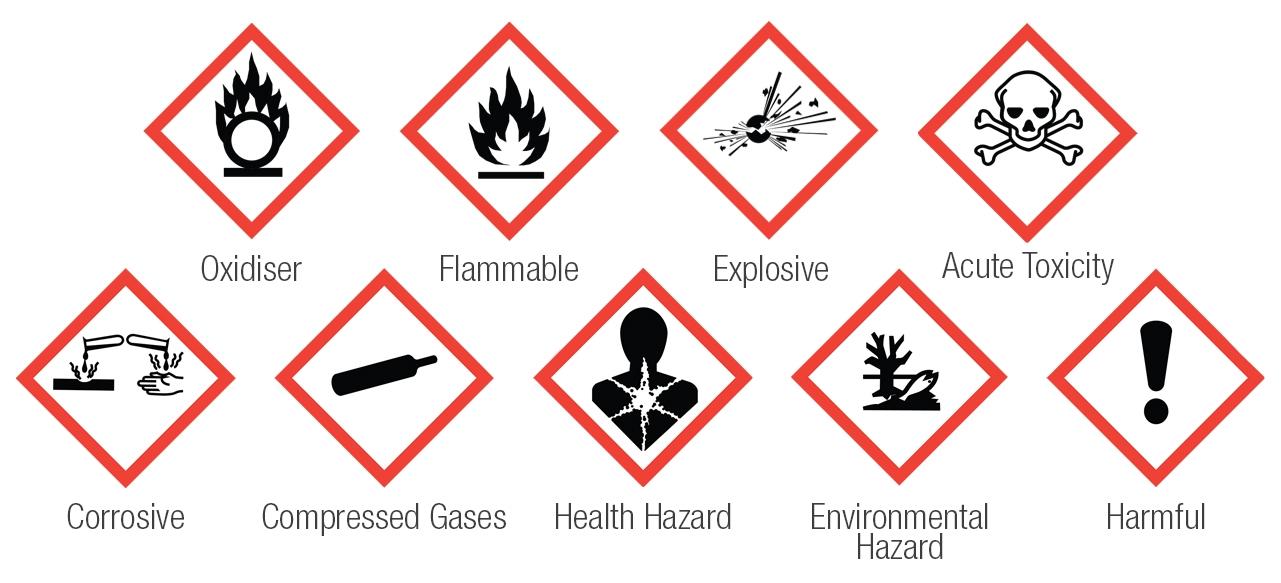 hazard pictograms